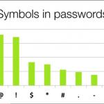 研究者によるセキュアなパスワードに関する統計調査のTEDスピーチ動画
