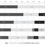 1960~2000年代のテレビアニメ原作媒体の割合と新作放映数の推移