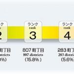 東京都内の地震に弱い84の町と火災、建物倒壊危険度上位10町