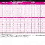 日本の解雇の困難性に関する国際比較