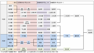 幕末から福島県誕生までの変遷図と福島県諸藩まとめ