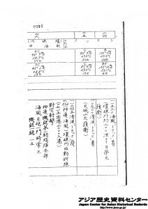 昭和18年1月1日~昭和18年5月31日 第2水雷戦隊戦時日誌戦闘詳報より
